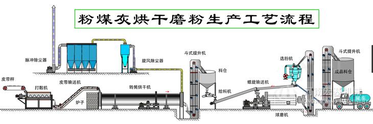粉煤灰烘干机生产线工作原理图