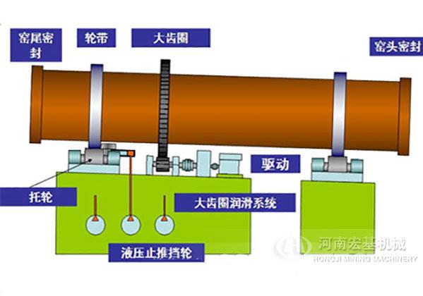 海绵铁回转窑设备工作原理