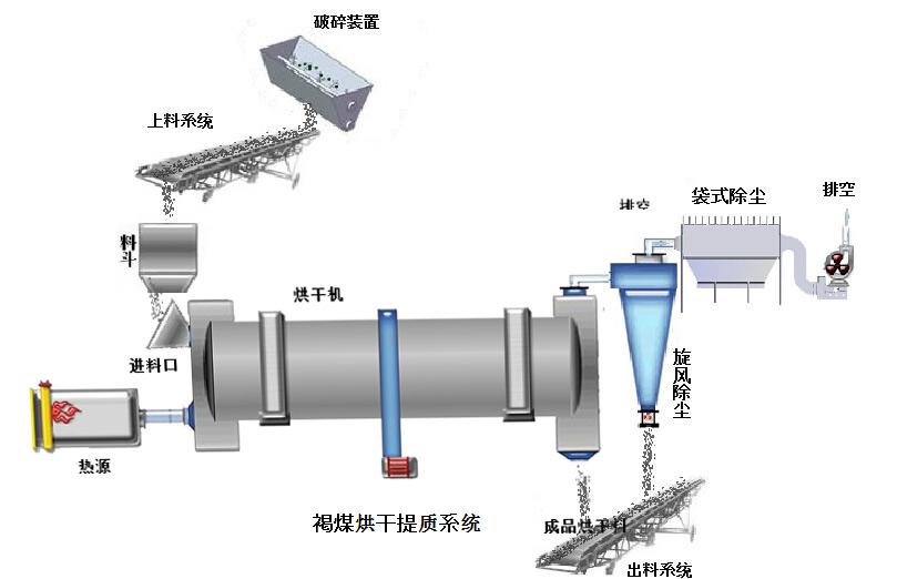 褐煤烘干机工艺流程