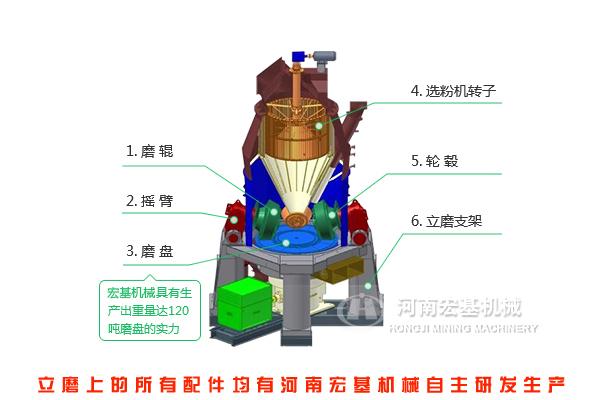 立磨机的结构
