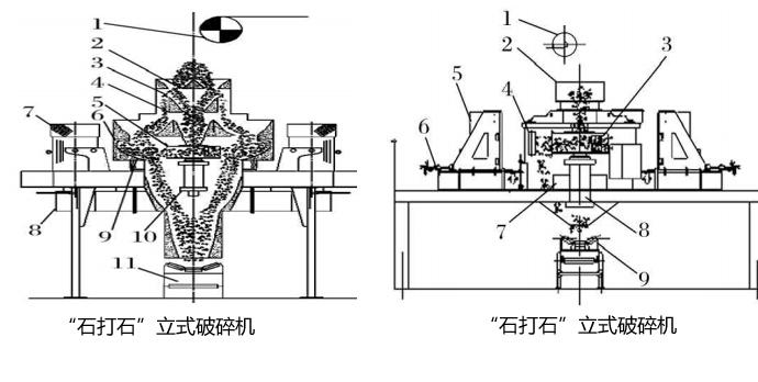 """(1)""""石打石""""原理 设备组成:1.进料带式输送机 2.给料器 3.溢流器 4.控制器 5.叶轮转子 6.破碎腔 7.电机上覆罩 8.电机座 9.减震器 10.主轴箱 11.出料带式输送机 物料由进料斗进入破碎机,经分料器将物料分成两部分,一部分由分料器中间进入高速旋转的叶轮中,在叶轮内被迅速加速,其加速度可达数倍重力加速度,然后以60-64m/s的速度从叶轮三个均布的流道内抛射出去,首先同有分料器四周自由落体的一部分物料冲击破碎,然后一起冲击到涡动腔物料衬板上,被物料衬垫反弹,"""