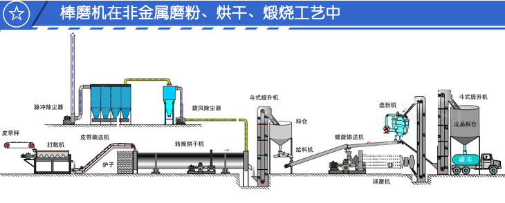 棒磨机在烘干磨粉生产线中